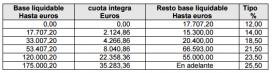 Els sis trams d'IRPF del sistema fiscal a Catalunya. Font: Agència Tributària de Catalunya