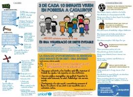 Infografia d'UNICEF sobre pobresa infantil a Catalunya. Font: UNICEF