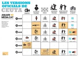 Infografia sobre les versions oficials del Ministeri de l'Interior davant la mort de 15 immigrants subsaharians a la platja del Tarajal, a Ceuta, el febrer de 2014. Font: Mèdia.cat