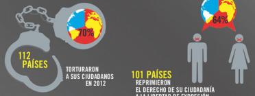 Dades de l'informe 2013 d'AI sobre l'estat dels drets humans