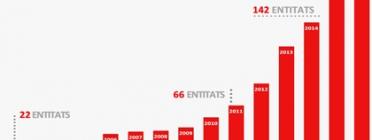 Des de la creació el 2002 del Cens, el nombre d'entitats adherides ha passat de 22 a 171. Font: Generalitat