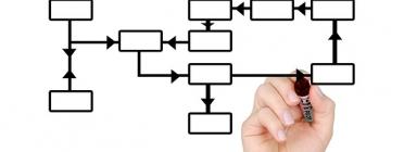 Mapa de processos Font: http://pixabay.com/en/mark-marker-hand-leave-516279/