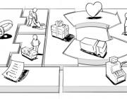 Model de gestió Canvas