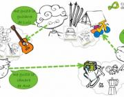 Imatge que il·lustra el funcionament del portal Cadena de cambios