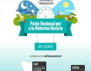 Infografia sobre el procés participatiu per a la reforma horaria / FONT: Reforma horaria