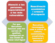 Gràfic de les prioritats estratègiques dels Pressupostos 2015 de Barcelona