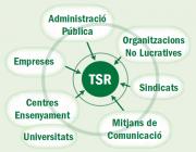 """Esquema d'un TSR, del document """"Territoris Socialment Responsables"""""""