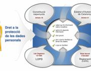 Dret protecció dades personals. Font: virtual.eapc.cat