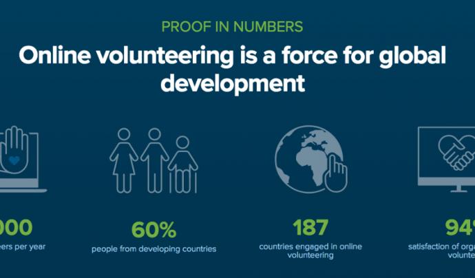 Dades sobre voluntariat virtual Font: onlinevolunteering.org