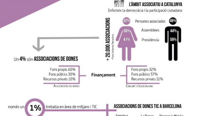El 4% de les més de 20.000 associacions barcelonines són de dones i, d'aquestes, només l'1% se centren en TIC i dones