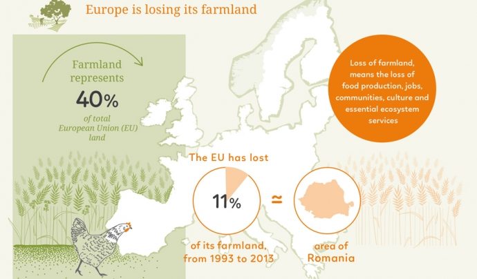 Infografia sobre la pèrdua de terres de conreu a Europa  Font: Acces de land