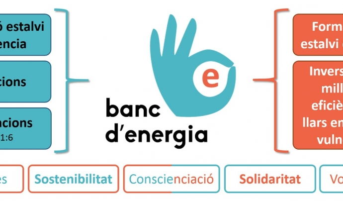 El Banc d'Energia, iniciativa contra la pobresa energètica i el canvi climàtic