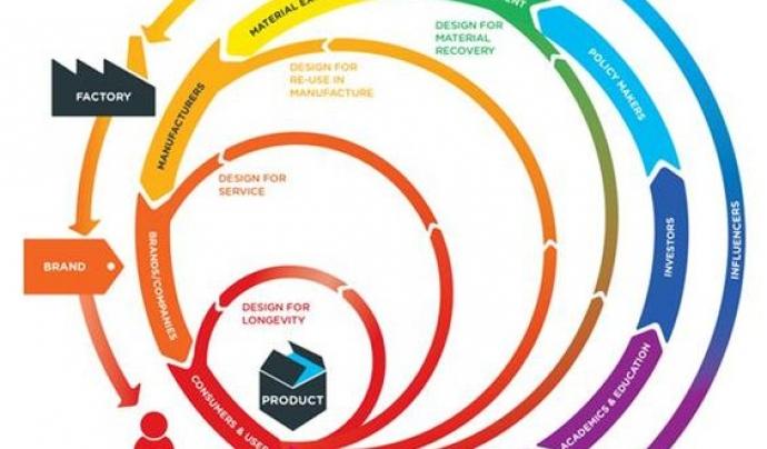 L'economia circular s'inspira en els processos de la natura  Font: mrw.co.uk
