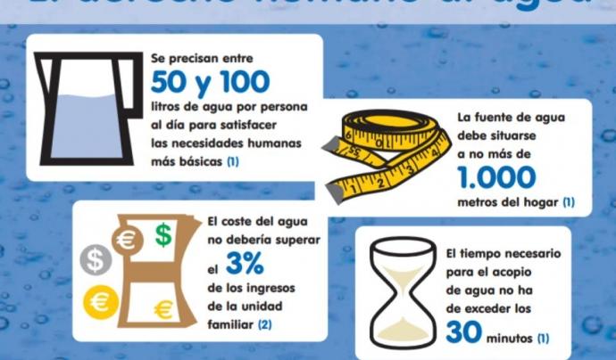 Infografia amb alguns conceptes relacionats amb el Dret Humà a l'Aigua i el Sanejament Font: ONU