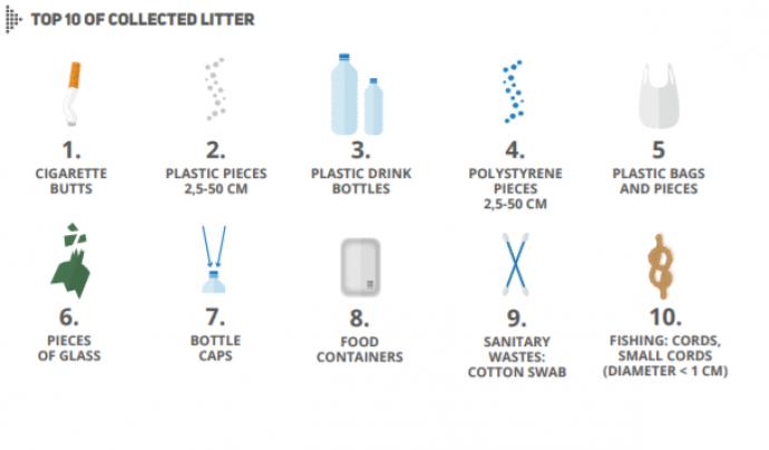 Valoració dels principals residus trobats a platges i mar Font: Ocean Iniciatives