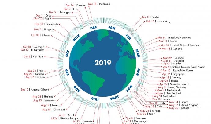 El gràfic mostra les dates en les quals cada país comença a sobreexplotar el planeta Font: Global Footprint Network