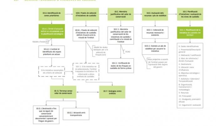 El Manual presenta de forma pràctica els passos per implementar un projecte de custòdia del territori Font: XCT