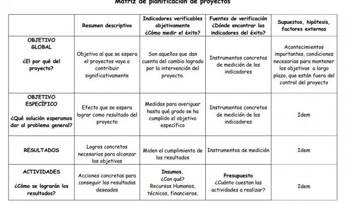 Exemple de matriu de planificació. Font: http://smlk.es/TEPskd