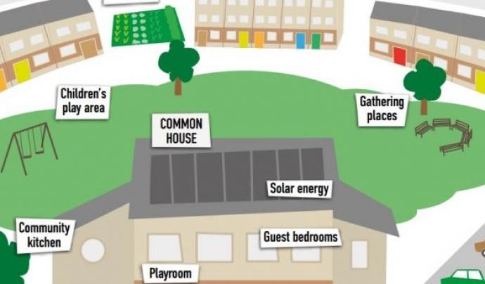 Estructura d'una zona d'habitatges col·lectius. Font: UK Cohousing Network