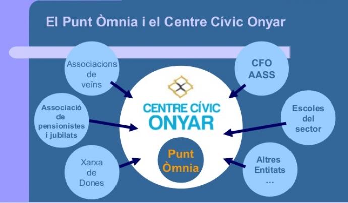 Coordinació al territori del Punt Òmnia de Plataforma Educativa Font: Xarxa Òmnia