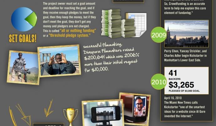 Guia d'introducció al Crowdfunding elaborada per IsaacMao