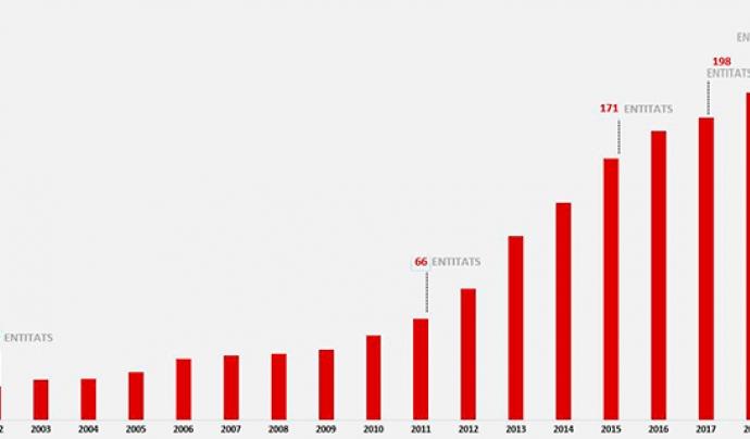 El nombre d'entitats adherides ha crescut any rere any. Font: Gencat