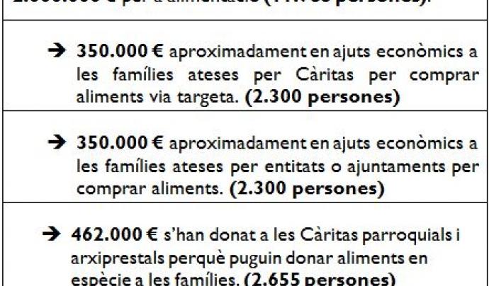 Desglossament dels diners destinats a l'ajuda alimentària.