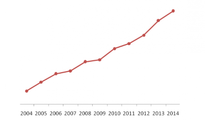 Un dels gràfics que es pot veure a l'informe