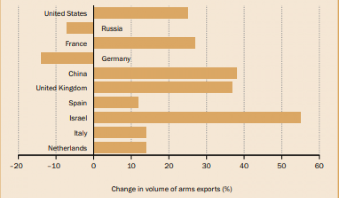 Gràfic que mostra els canvis del volum d'exportacions d'armament fins el 2017. Font: Sipri
