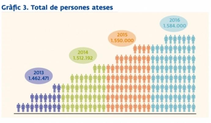 Progressió en el nombre de persones ateses