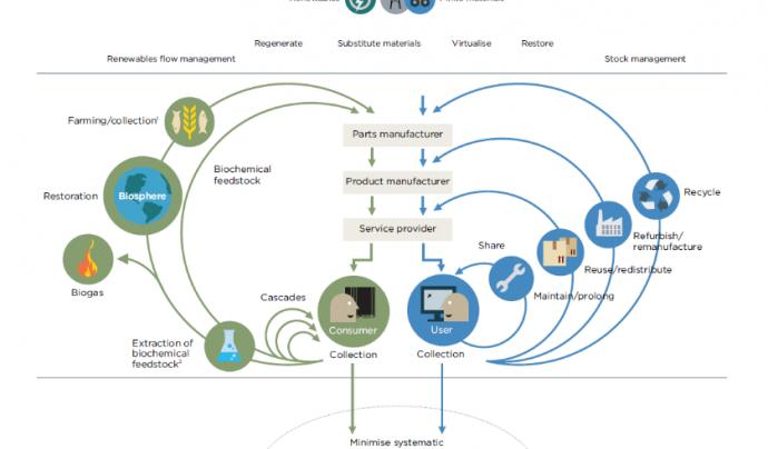 Un altre gràfic, en anglès, que explica l'economia circular Font: Fundació Ellen MacArthur