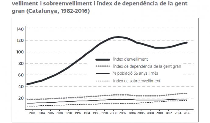 Un dels gràfics de l'informe