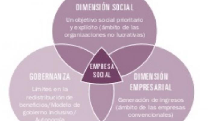 """Un dels gràfics que apareixen a """"Mujeres con impacto"""""""