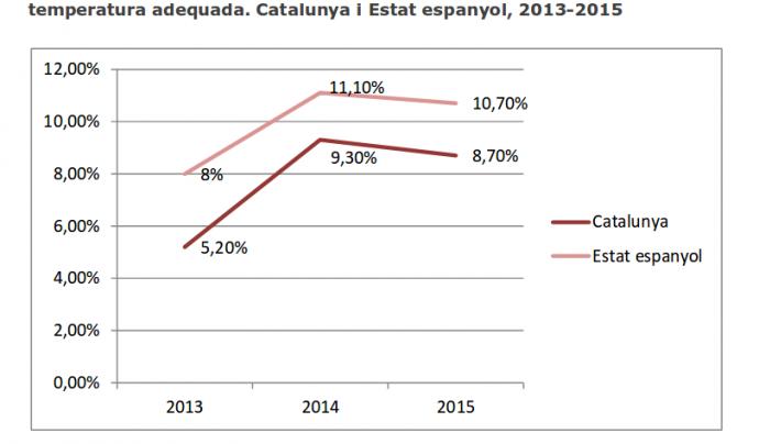 Un dels gràfics que apareixen a l'informe elaborat per ECAS al novembre de 2016 Font: ECAS