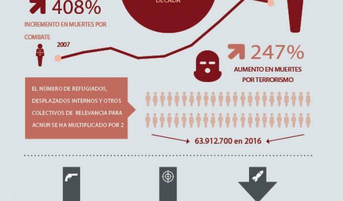 Infografia sobre el deteriorament de la pau al món Font: esglobal.org