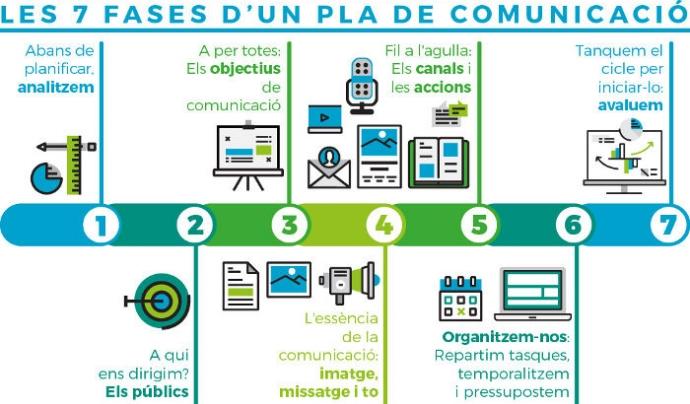Guia pràctica 'Com elaborar el pla de comunicació de l'associació?'. Font: Torre Jussana