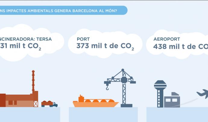 LaFede.cat presenta un mapa ambiental de Barcelona Font: Lafede.cat