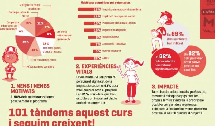 Infografia sobre els assoliments del projecte enTàndem.