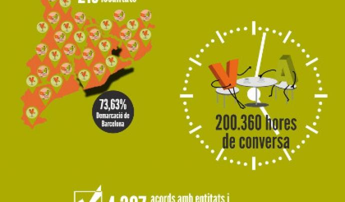 Infografia Voluntariat per la llengua 2016 Font: Voluntariat per la llengua