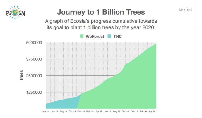 La transparència del projecte Ecosia és un exemple a seguir.