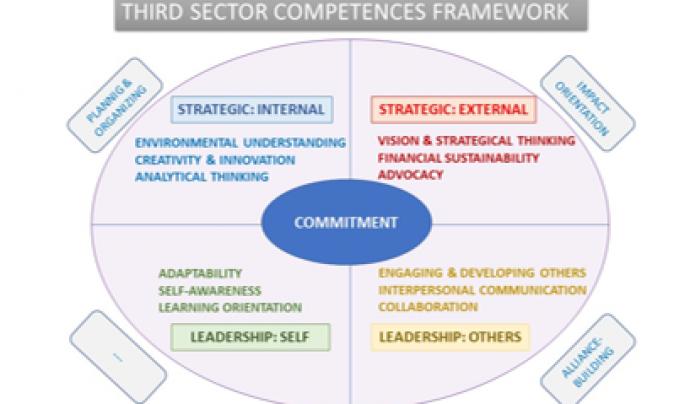 Mapa conceptual amb 16 competències imprescindibles per a exercir com a líder.