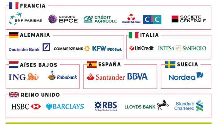 Logotips de les principals entitats bancàries de la UE amb activitat a Luxemburg. Font: Oxfam i Fair Finance Guide International