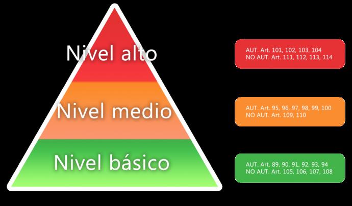 Piràmide dels diferents nivells de seguretat de les dades. Font: web gacinformatica.com