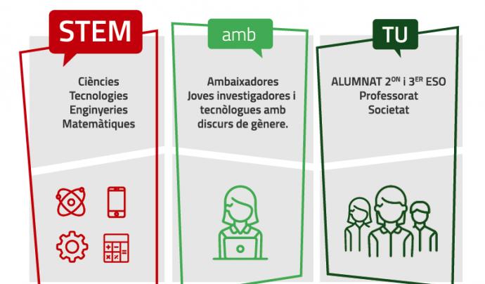 El projecte 'STEM AMB TU' pretén fomentar les vocacions STEM entre els i les joves, amb un especial èmfasi en la perspectiva de gènere