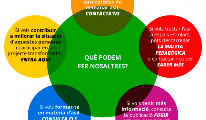 Gràfic que mostra les possibilitats que ofereix la pàgina web Font: CCAR