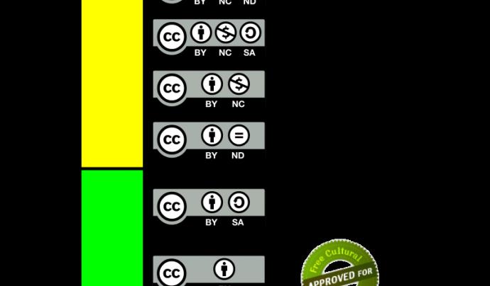 El semàfor de Creative Commons mostra les llicències des de la més restrictiva fins a la més permissiva Font: Creative Commons