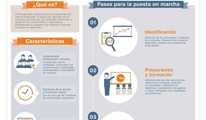 Infografia sobre voluntariat corporatiu publicada per la Fundació Codespa.