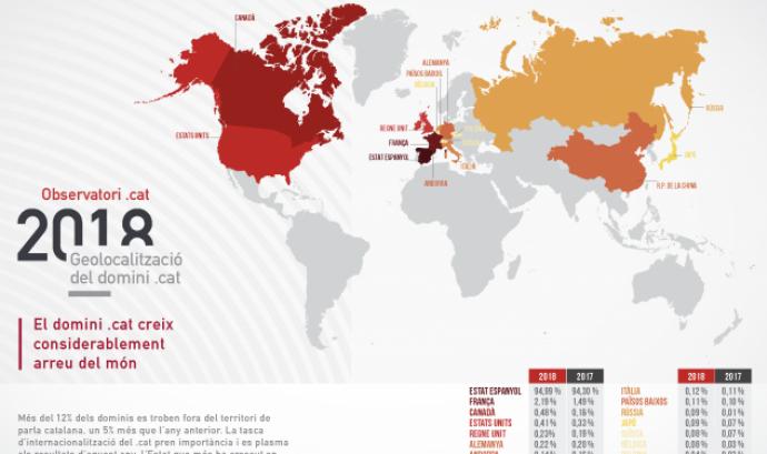 La internacionalització del domini .cat cada cop té més rellevança. Font: Fundació puntCat