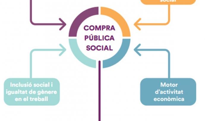 La guia s'ha consensuat amb actors socials i empresarials. Font: Ajuntament de Barcelona