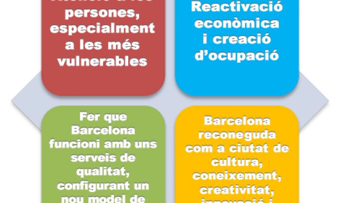 Gràfic de les prioritats estratègiques dels Pressupostos 2015 de Barcelona Font: